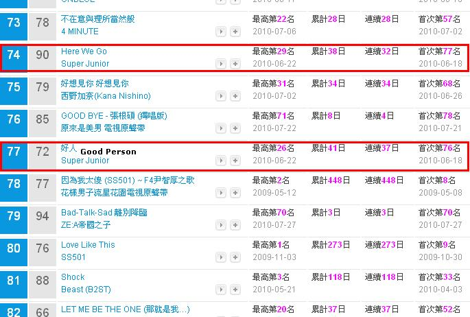 Super Junior Number 1 On Kkbox Music Chart | Super Junior Insider